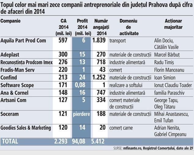 Dezbatere Ziarul Financiar: Economia din Prahova se bazeaza pe capitalul romanesc in proportie de 70%